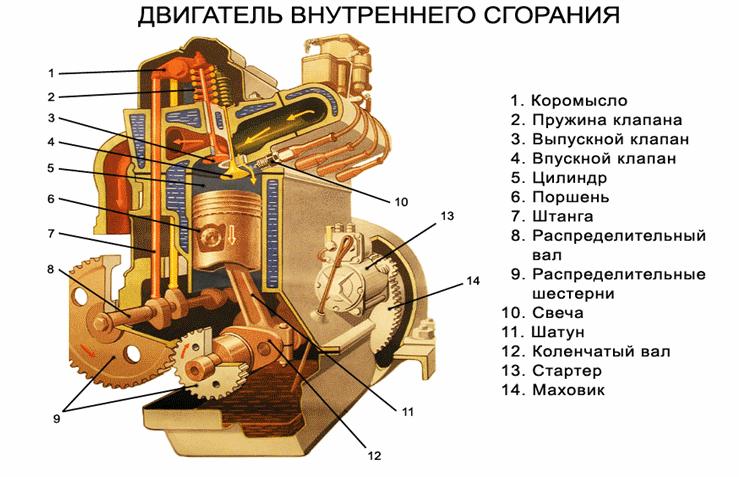 Доклад по двигателям внутреннего сгорания 559
