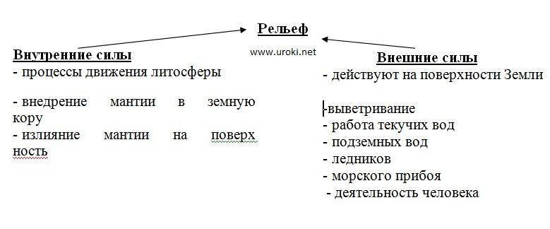 форм рельефа ></p><p><