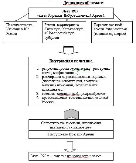 Составить опорный конспект по теме и презентовать его у доски.  2 группа - Украинское коммунистическое движение.