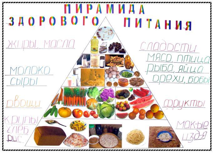"""Конспект классного часа по теме:  """"Пирамида здорового питания """".  Классный руководитель: Нуриян Ж.Г."""