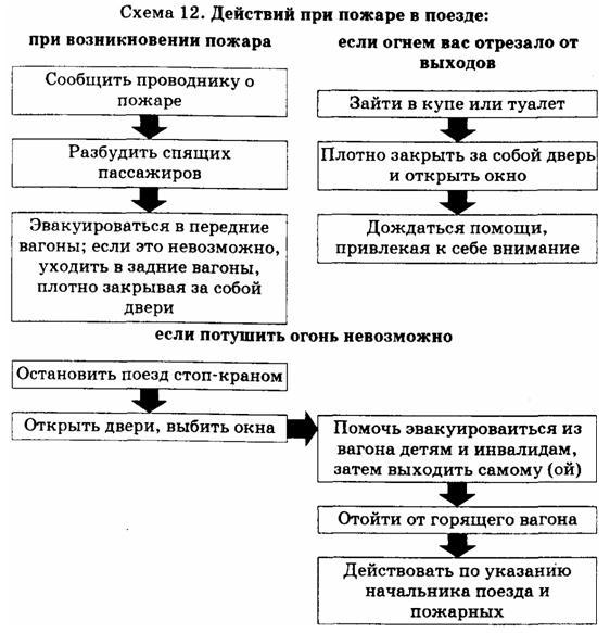Схема жействий при пожаре в