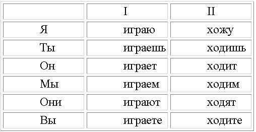 конспект урока глагол и его личные формы 4 класс