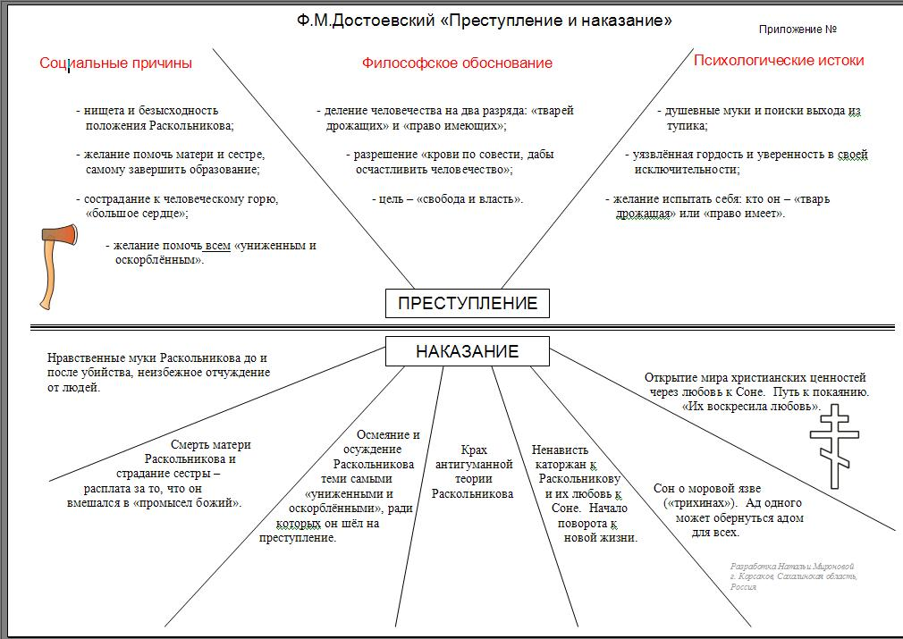 Опорный конспект по русской