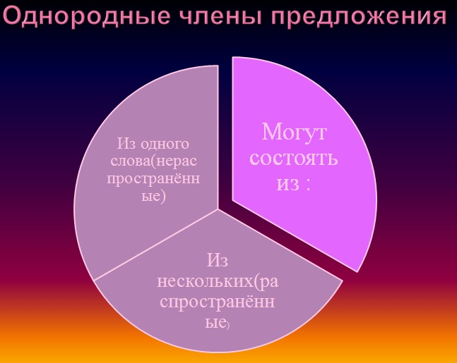 Урок презентация по русскому языку в 11