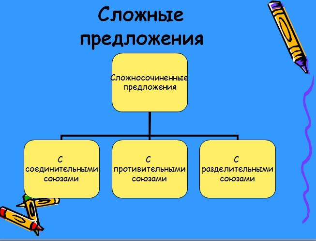 бесплатные видео уроки русский язык гиа