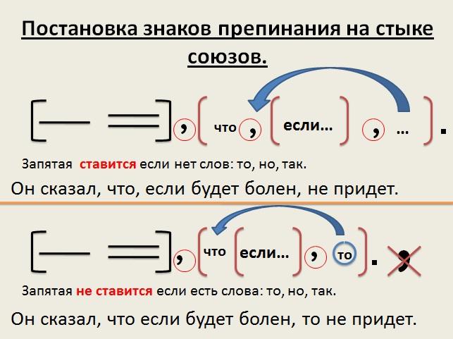 Опишите b конспект урока по русскому