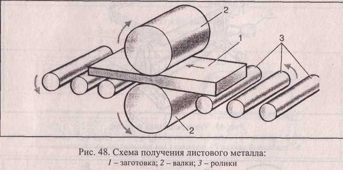 Схема получения листового