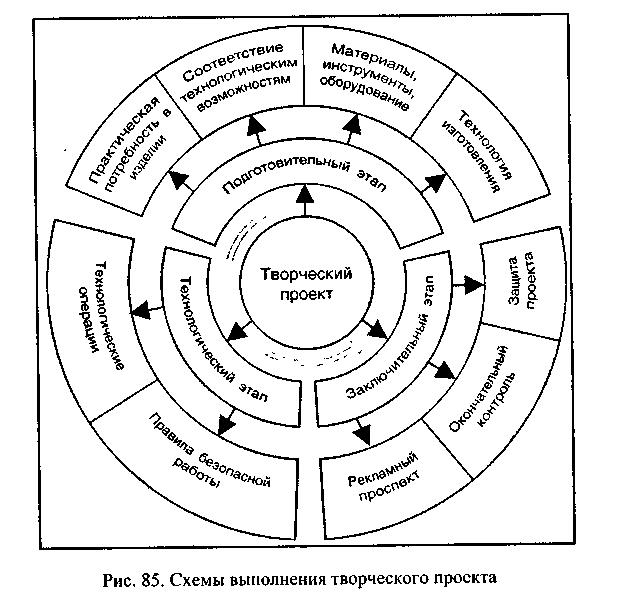 Схема выполнения творческого