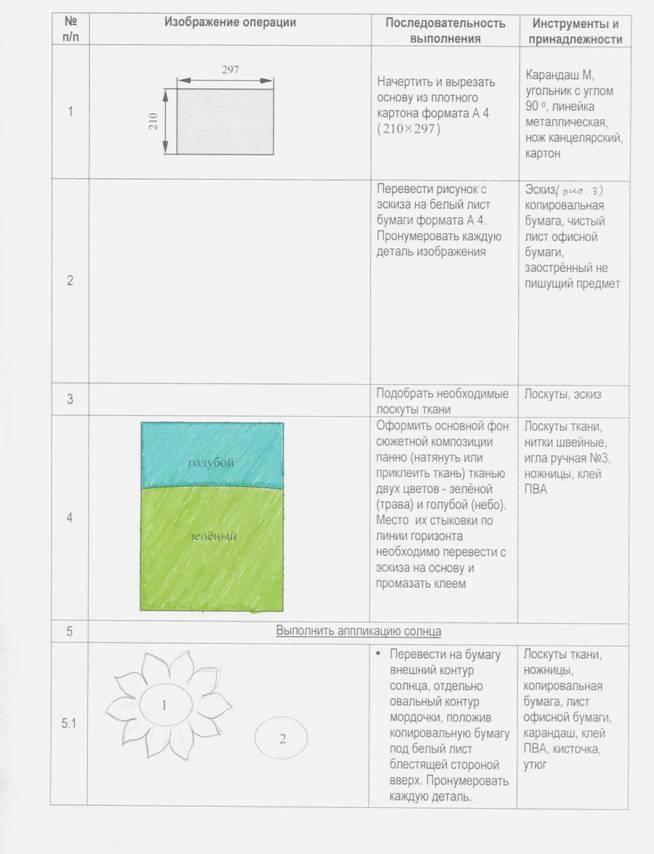 Технологическая карта изготовления поделок из бумаги и картона